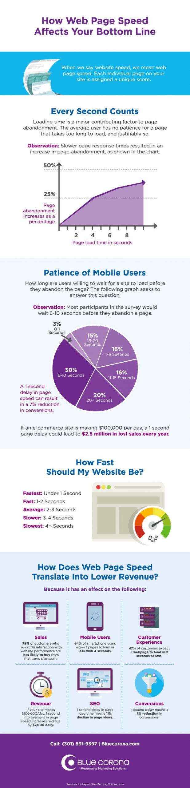 Website Speed Inforgraphic